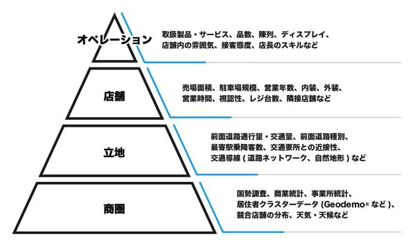 説明変数ピラミッド